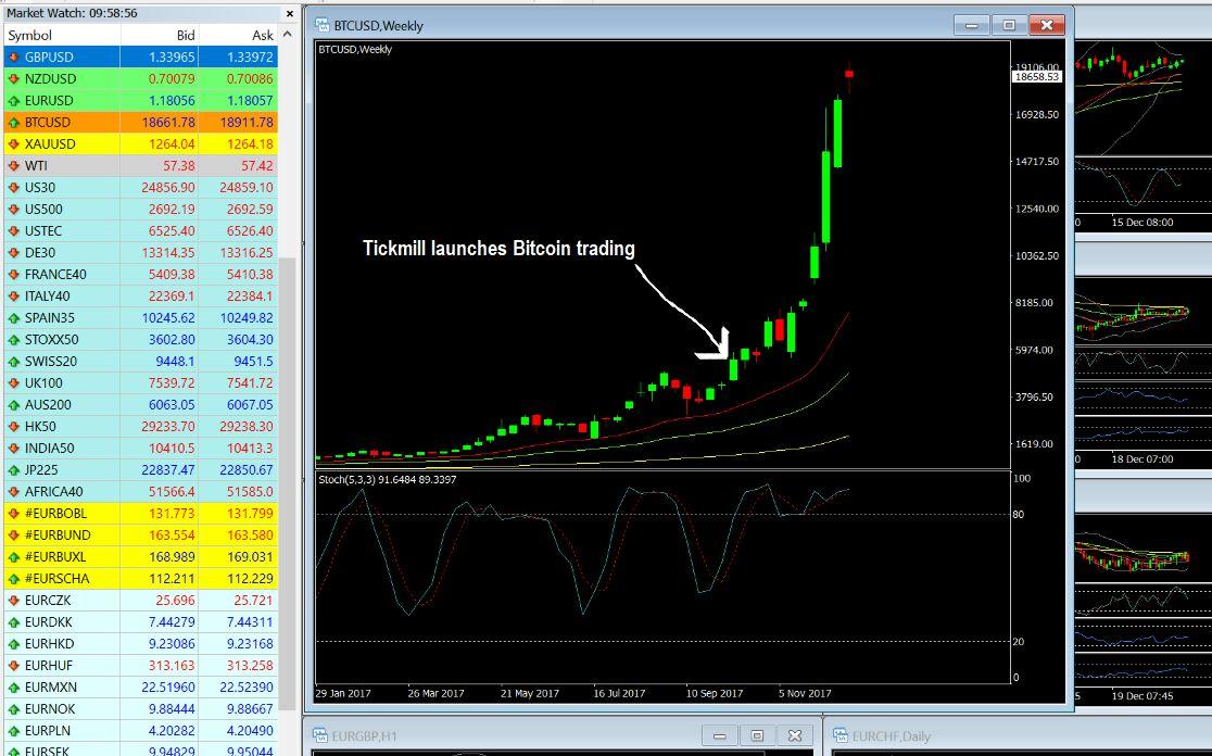btc rinkų atšaukimas